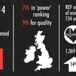 It's #REF2014 results day! King's is 7th for 'power' and 9th for quality in the UK. Read more: http://t.co/DcKjZ1yLXx http://t.co/ZAO1770JRa