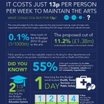The numbers add up for the Arts #infographic #13pForTheArts http://t.co/w3I0Ei45U8