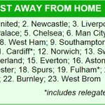 The loudest away fans in the Premier League (via: Daily Mail). #MUFC http://t.co/3OXviOx0HQ