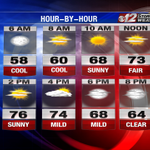 @CBS12 Looks like another beauty today! Check your hour by hour forecast. http://t.co/TIDtmuc9rN
