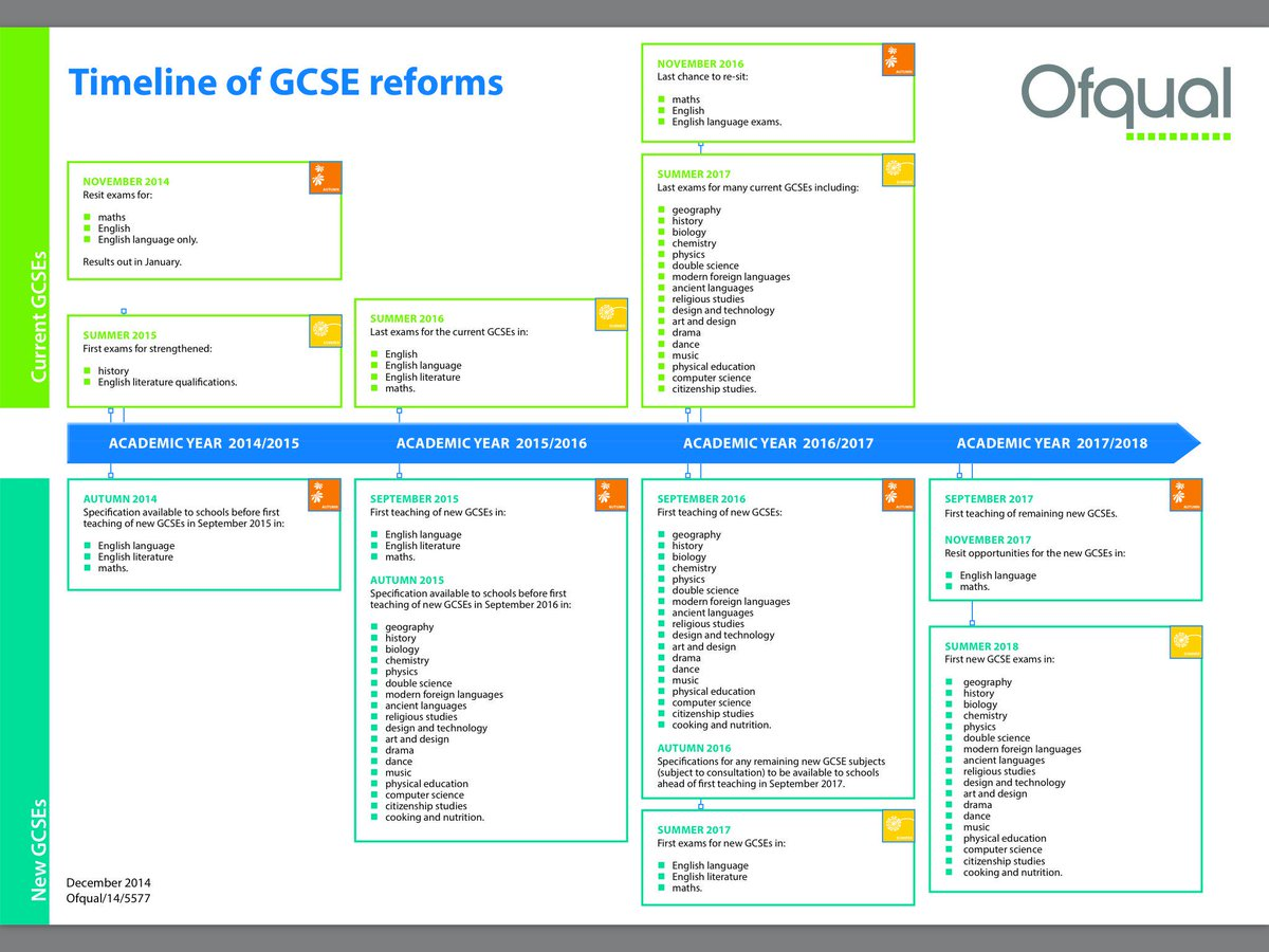 Have a look at our #GCSE reform timeline to find out exactly when changes to #GCSEs will take place. http://t.co/zcMT5l9U0X
