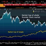 Google is now worth more than entire Russian stock market: http://t.co/WCzxikxuDT http://t.co/esgEiXCrLz