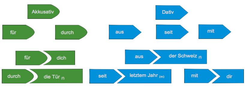 UnBestimmter Artikel  German  English  PONS