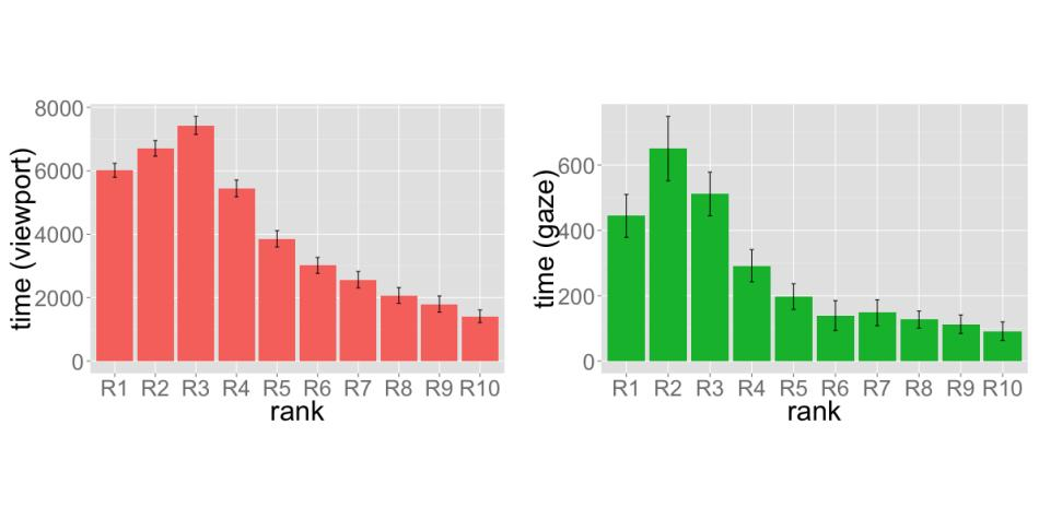 Study suggests mobile ranking positions 2 & 3 often outperform rank 1 - http://t.co/p9HiT1ecgM http://t.co/gGhm7dwxKN
