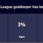 According to 72% of you, #MUFCs @D_DeGea has been the best #BPL goalkeeper this season. Thanks for voting! http://t.co/xQQtfyxr5x