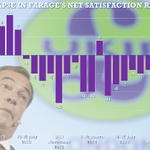 Slump in voter satisfaction with Nigel Farage after Ukip leaders month of gaffes + scandal http://t.co/8dBRKBpmLJ http://t.co/6DH1MT4Z5L