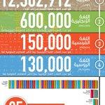 مقارنة بين عدد كلمات اللغات في العالم #اليوم_العالمي_للغة_العربية http://t.co/V7iXhudF2N http://t.co/3Pb58c5YAF