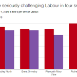 UKIP challenging Labour in 4 seats – Ashcroft polls via @May2015NS http://t.co/H6G7zBO4qk http://t.co/aXcZXvfvu6
