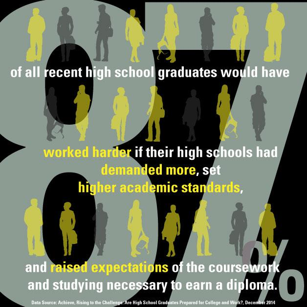Infographic: High school graduates would have worked harder if their schools demanded more. #HighExpectations http://t.co/beQNj6kqti