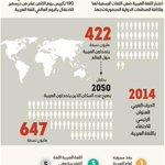 انفوجرافيك|عدد متحدثي اللغة العربية 422 مليون وسيصلون إلى 647 مليون في عام 2050. #اليوم_العالمي_للغة_العربية #بالعربي http://t.co/KfXmUs1pa9