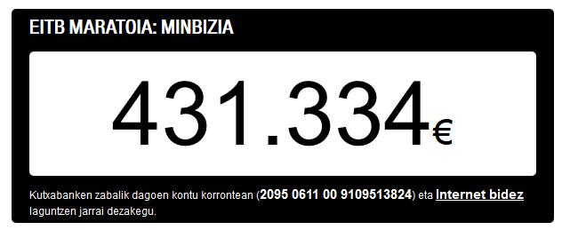 Tenemos cifra final: ¡431.331 euros! ¡Eskerrik asko! #EiTBMaratoia http://t.co/TMn0xtckV0 http://t.co/3biE5CVwus