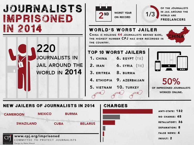 There are 220 journalists in jail around the world. #FreeThePress http://t.co/dwubQMPNrU  http://t.co/3gXJLr1Sw5