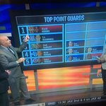 . @SethOnHoops ranks @MonteMorris11 his top point guard. We agree! http://t.co/F49gBOiid8