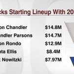 With the addition of Rajon Rondo, 2011 Finals MVP Dirk Nowitzki is the lowest-paid member of Mavericks lineup. http://t.co/mgyfKDRIZD