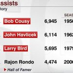 Rajon Rondo ranks 4th in Celtics history in assists. The three players ahead of him? All Hall of Famers. http://t.co/VSusUa7Bs3