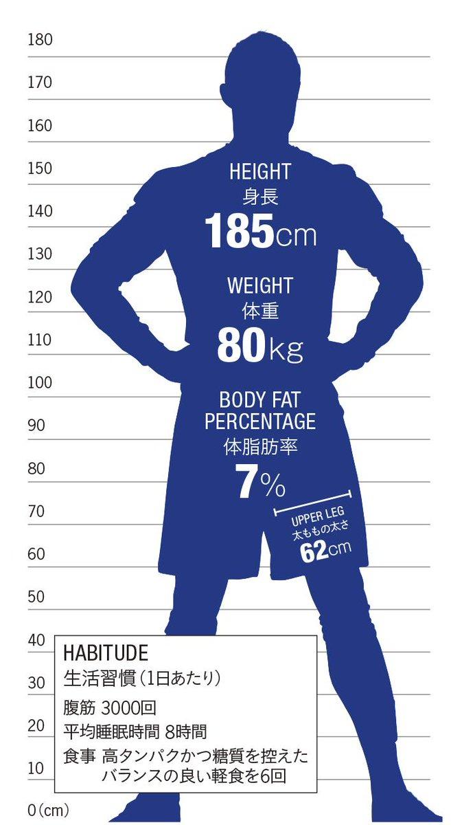 【 #CR7_INFOGRAPHICS 01 】 (15年1月号より ※データは12月5日時点)  「身長/体重/生活習慣etc.」  アスリートとして理想とも言える体型は、毎日の努力で維持されている。 http://t.co/SKMxbFIqSe