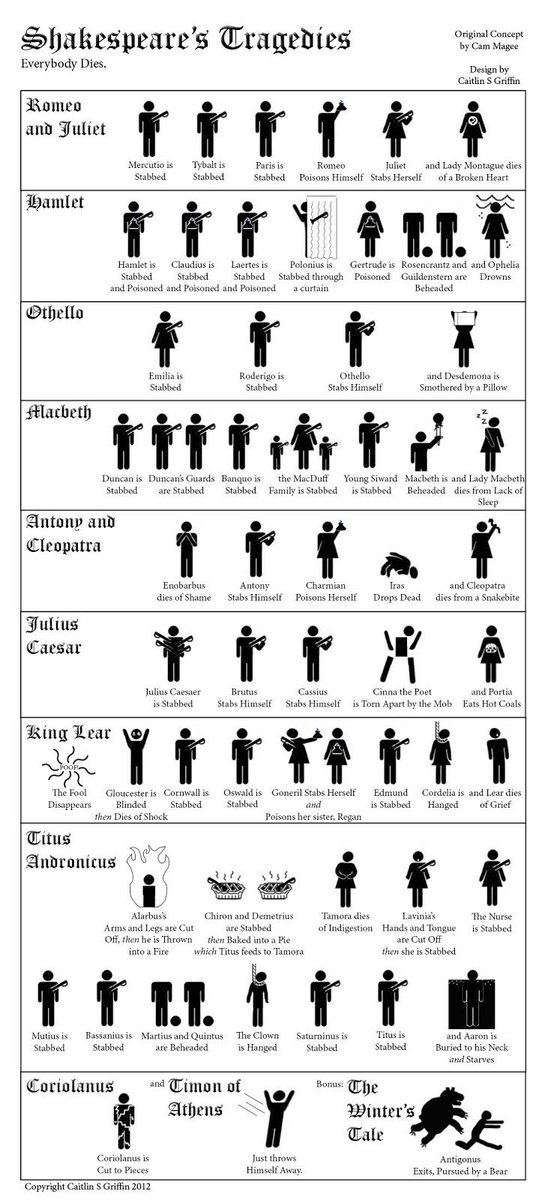 #Shakespeare's tragedies made simple, on a poster…   http://t.co/x7BjgZM7MX - @LearningSparks   #CJE