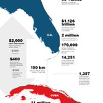 U.S.-Cuba relations, by the numbers http://t.co/g3ZNnIwnwK http://t.co/PQiVlmKptf