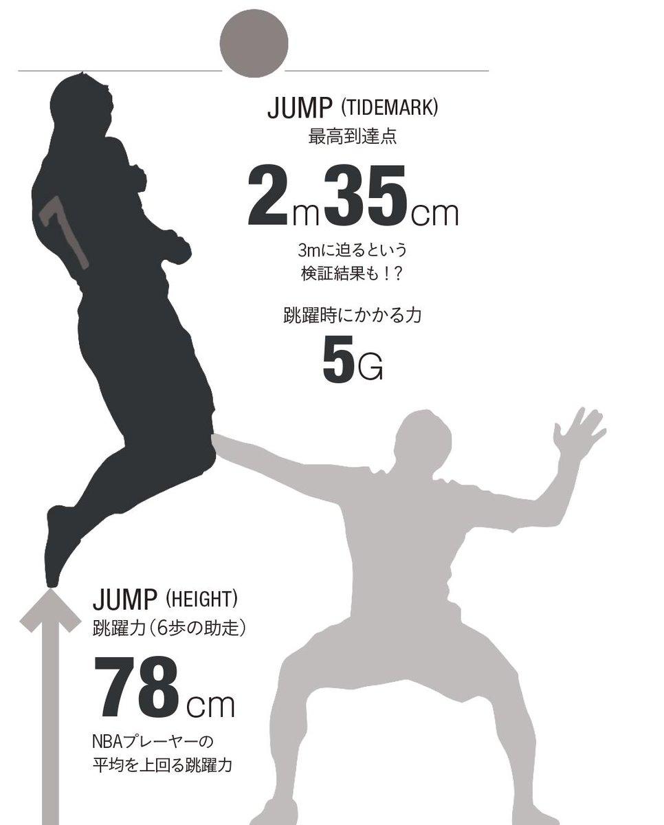 【 #CR7_INFOGRAPHICS 04 】 (15年1月号より ※データは12月5日時点)  「ジャンプ」 NBAプレイヤーの平均値をも上回る驚異の跳躍力! http://t.co/4CuEDQrdro