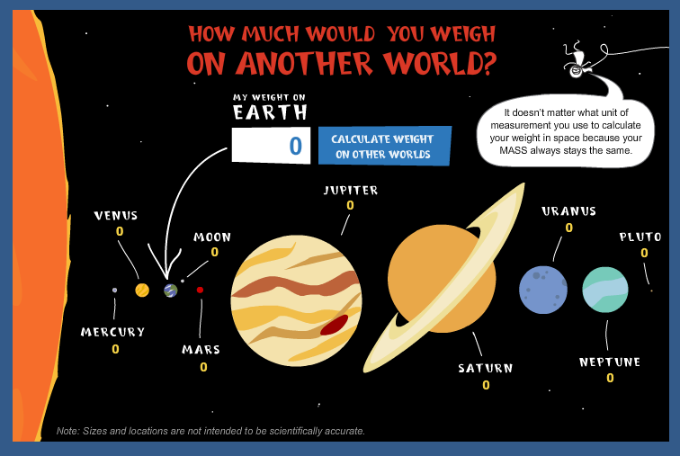 Gravity keeps us down to earth. how much would you weigh on other ...