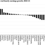 Real #wages 2010-2013 The largest drop in #Greece http://t.co/G9ymqLALrw via @RF_HFC #austerity
