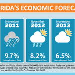 Florida's economic forecast is looking bright - unemployment is at the lowest since 2008! http://t.co/zVIH3v9Qud