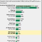 Closing the books on TARP: Taxpayers lost money on GM, Chrysler -- not on the banks. http://t.co/fNOJJOxPlp via @WSJ http://t.co/P750FJ96r8