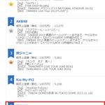 【2014オリコン】年間アーティストトータルセールス 1位 嵐 2位 AKB48 3位 関ジャニ∞ 4位 Kis-My-Ft2 5位 東方神起 http://t.co/D06IMY8yRM http://t.co/peiuNL5ZPU