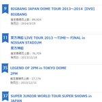 【オリコン】2014年 年間ミュージックDVDランキング 7位 東方神起 9位 BIGBANG 11位 東方神起 35位 2PM 37位 SUPER JUNIOR 49位 SHINee http://t.co/IY3BvdkLyr