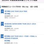 【オリコン】2014年 年間総合ミュージックDVD・Blu-rayランキング 8位 東方神起 11位 BIGBANG 14位 東方神起 http://t.co/CT1EXl5fBJ http://t.co/KatFeHNeQJ