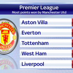 #MUFC travel to #AVFC this afternoon. Theyve won more PL points against Aston Villa than any other team. #SSNHQ http://t.co/Dp12mIBT8S