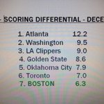The Celtics moved into the top 8 in the East tonight.  If it seems like December is going well again, it is. http://t.co/VD6ZYxhBDt