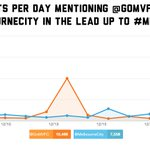 No matter how many tweets by @MelbourneCity #MelbDerby. @GoMVFC will have the most goals! http://t.co/jODb8ZXdKZ""