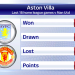 Ahead of todays game at Villa Park, #AVFC have failed to win their past 18 home league matches with #MUFC. #SSNHQ http://t.co/ALbXxAkRaA