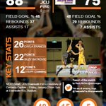 Merry Christmas Fire fans! We have consolidated top spot on the @WNBL ladder with a 88-75 victory over the Boomers! http://t.co/LnXTgIjdls