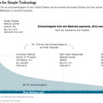 The odd math of medical tests: one scan, two prices, both high http://t.co/HASy4p0U1S http://t.co/3MDhseybMg