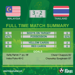 Here the full time summary, WHAT A GAME! Congratulations Thailand! #AFFSuzukiCup http://t.co/26SqJA0DbB