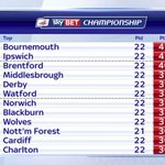 .@afcbournemouth lead @Official_ITFC at the top of the @SkyBetChamp tonight: http://t.co/yPfjMWT4h6 #SkyFootball http://t.co/O22Hd8H9g1