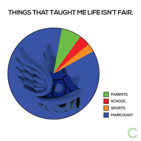 Things that taught me life isn't fair... http://t.co/Vl0kwnH4Gs