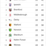 TABLE: Thats the last of the matches before Christmas Day - heres how the @SkyBetChamp table looks... http://t.co/ekiyTmKdcN