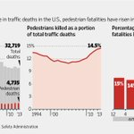 The U.S. saw 4,735 pedestrian deaths in 2013, a rise of 15% from 2009. http://t.co/z3a8vFkm6H http://t.co/Gjxi1kzLMY