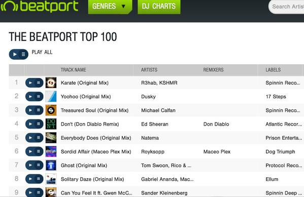 Karate is #1 on beatport  ❤ ❤ ❤  cc @KSHMRmusic @SpinninRecords http://t.co/8JQGb1EmbL