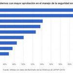 #Ecuador entre los países con mayor aprobación en el manejo de #seguridad en #América. http://t.co/nu5vhkk94B http://t.co/3XsWGn1N41