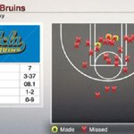 This is what 7 points in the first half looks like http://t.co/nXM7jkpbLB