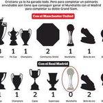 Cristiano Ronaldo devient le 1er joueur de lhistoire à remporter tous les trophées possibles avec 2 clubs différents http://t.co/kTVSyZ8332