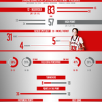 The #Huskers knock off High Point 83-57 behind Rachel Theriot's 2nd career 30 point game. #GBR http://t.co/qGdGRiH896