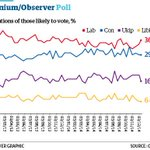 Labour into seven point lead as UKIP dips. Opinium/Observer - CON: 29%, LAB: 36%, LD: 6%, UKIP: 16%, GRN: 5% http://t.co/WuelR1IKGL
