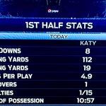 Katy Tigers leading 3rd qtr #txhsfb @Katyfootball heres the stats katy tx @katyisd #katyproud Katy 13 Cedar 3 http://t.co/qOE8Y9HA3r