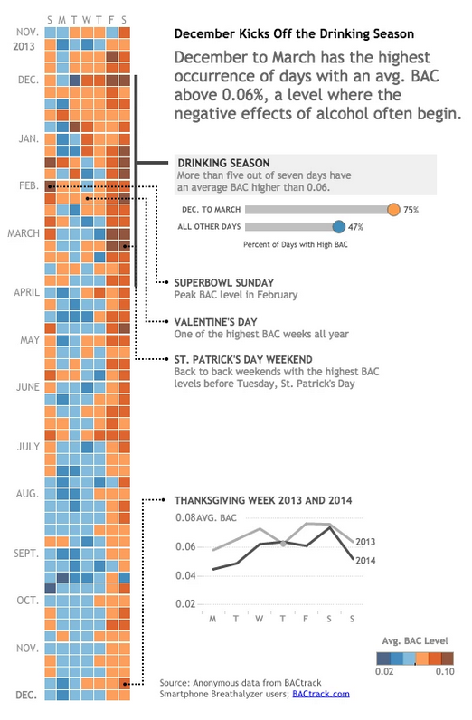 cc @ilovecharts MT @washingtonpost: Days of the year when Americans are most drunk, visualized http://t.co/Xv0nuJCvNi http://t.co/Imj1mcJrwi