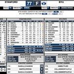 BYU SURVIVES. BYU has a tourney resume win now. Big win for the Cougars. Stats here. #BYUSN http://t.co/lh5uEUx5mp